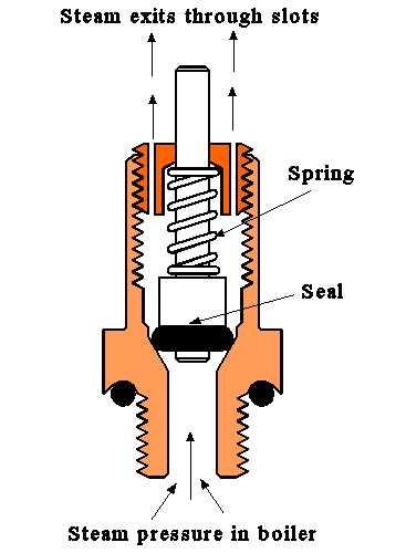 diagram of a diode valve diagram of a safety valve technical info
